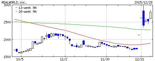 げん玉の株価チャートです。