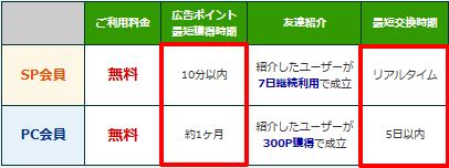 モッピーの本会員とPC会員の比較表です。