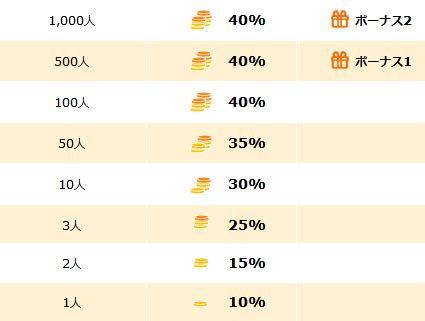 ハピタスの友達紹介制度の還元率表