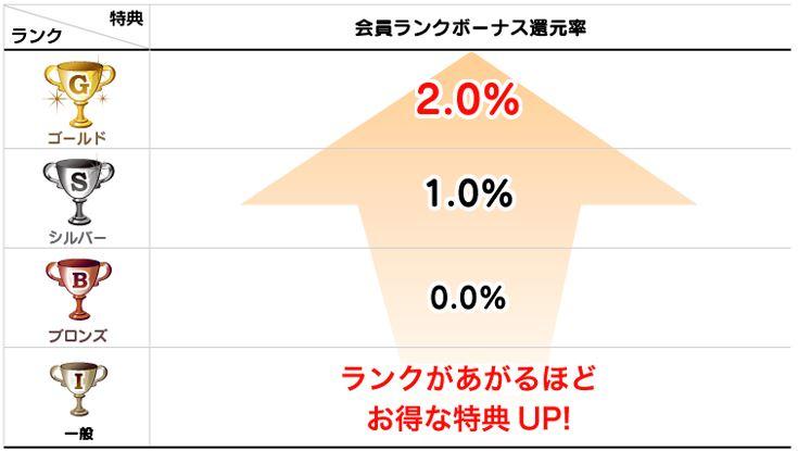 ハピタスのランク制度の特典は、最大で2%の還元率上昇です。