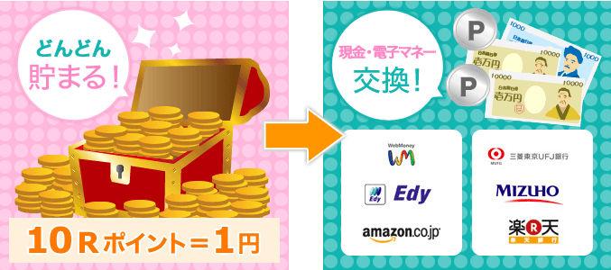 ファンくるで貯めたポイントは10P=1円で現金や電子マネーに交換できます。
