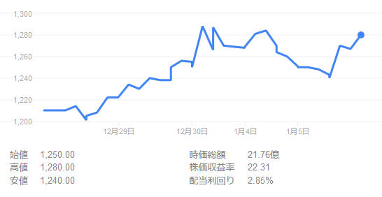 infoQ、株価チャートです。