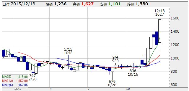 お財布.comの株価チャートです。
