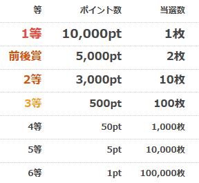 当選枚数は1等が1枚、6等では100000枚もある。