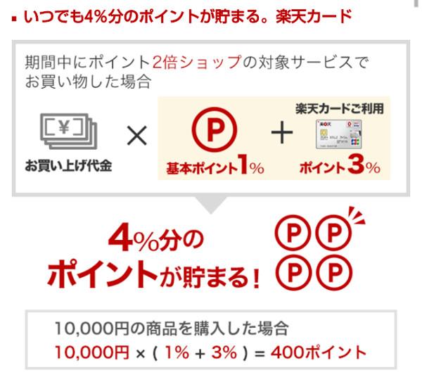 楽天カードで楽天市場を利用すると、ポイント3%になります。