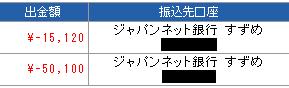 みんなのFXで15000円キャッシュバック