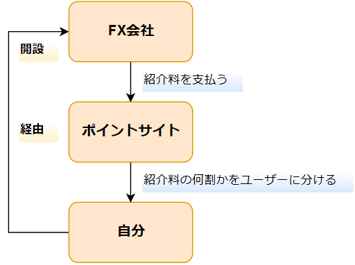 FX会社→ポイントサイト→自分